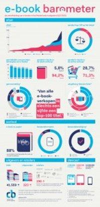 E-book barometer Q3 2015