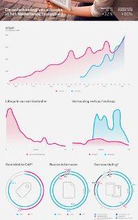 Ebookbarometer CB per Q3 2016