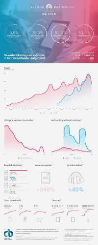 ebookbarometer q4 2016